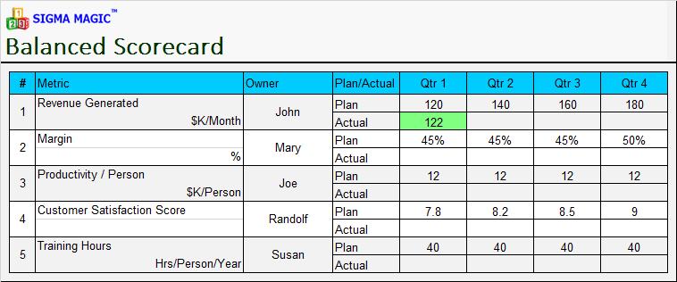 Six Sigma Excel Templates