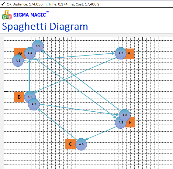 Sigma magic software free lean six sigma software for Free spaghetti diagram template