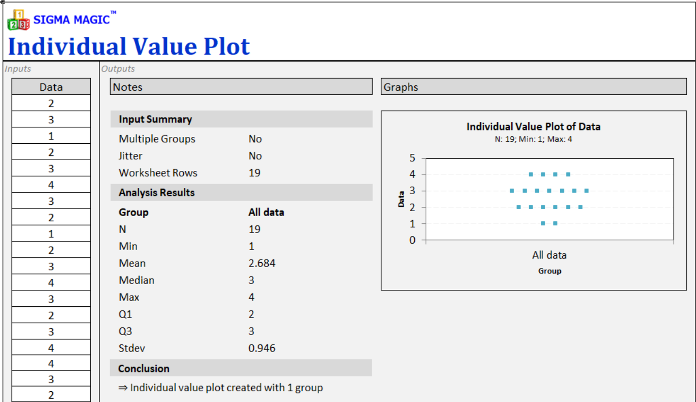 Individual Value Plot Help Sigma Magic