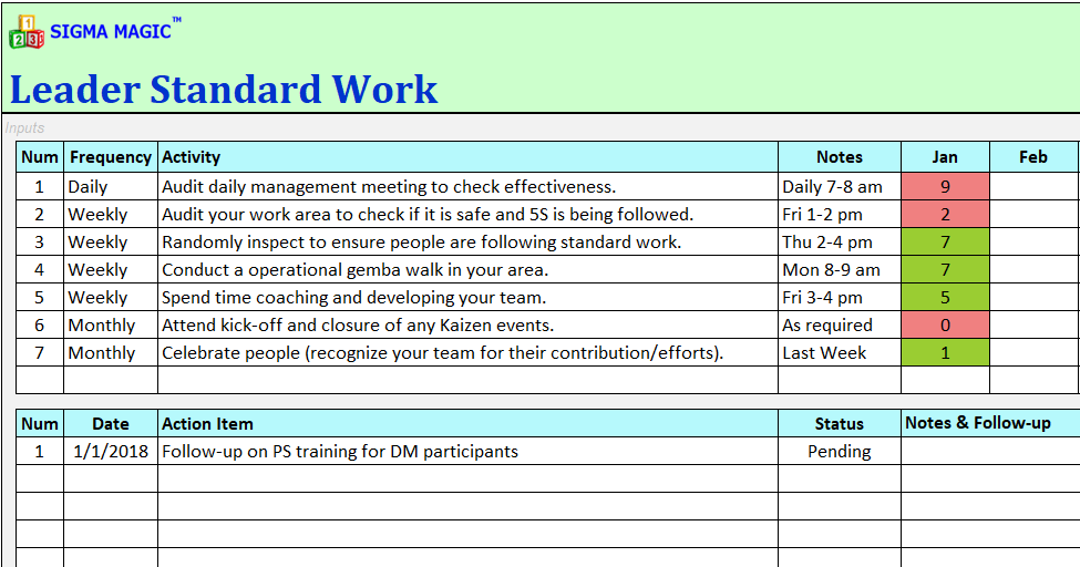 perfect leader standard work template ensign example